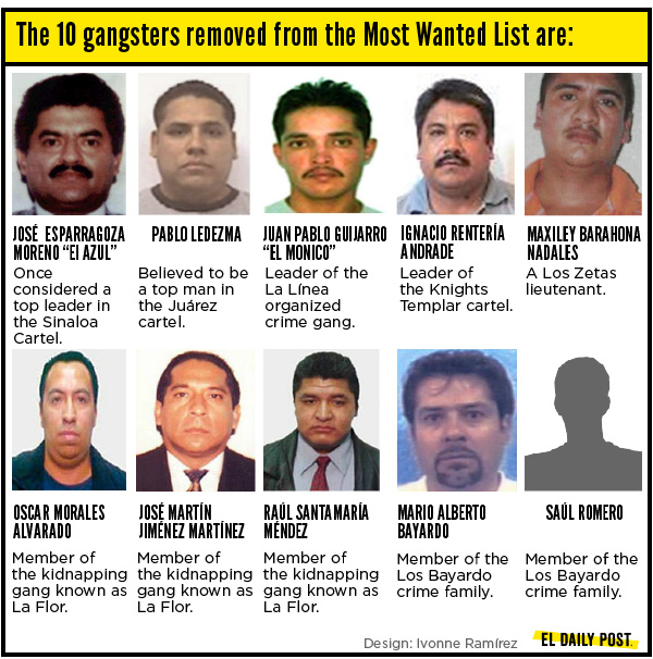 Government Refuses to Reveal Mexico's Most Wanted List to the Public