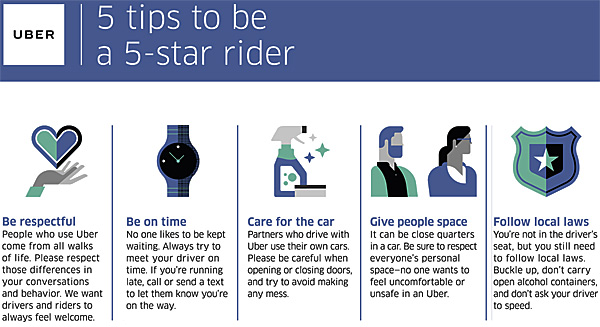 Uber Releases New Guidelines for Passengers and the Rules